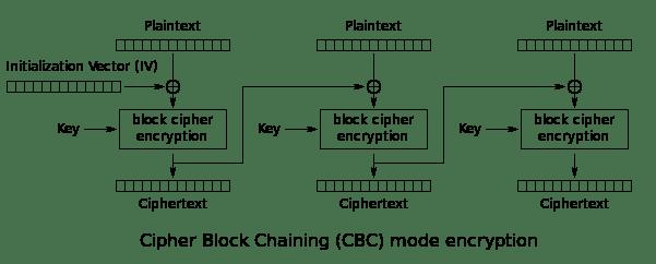 Cipher Block Chaining (CBC) mode encryption
