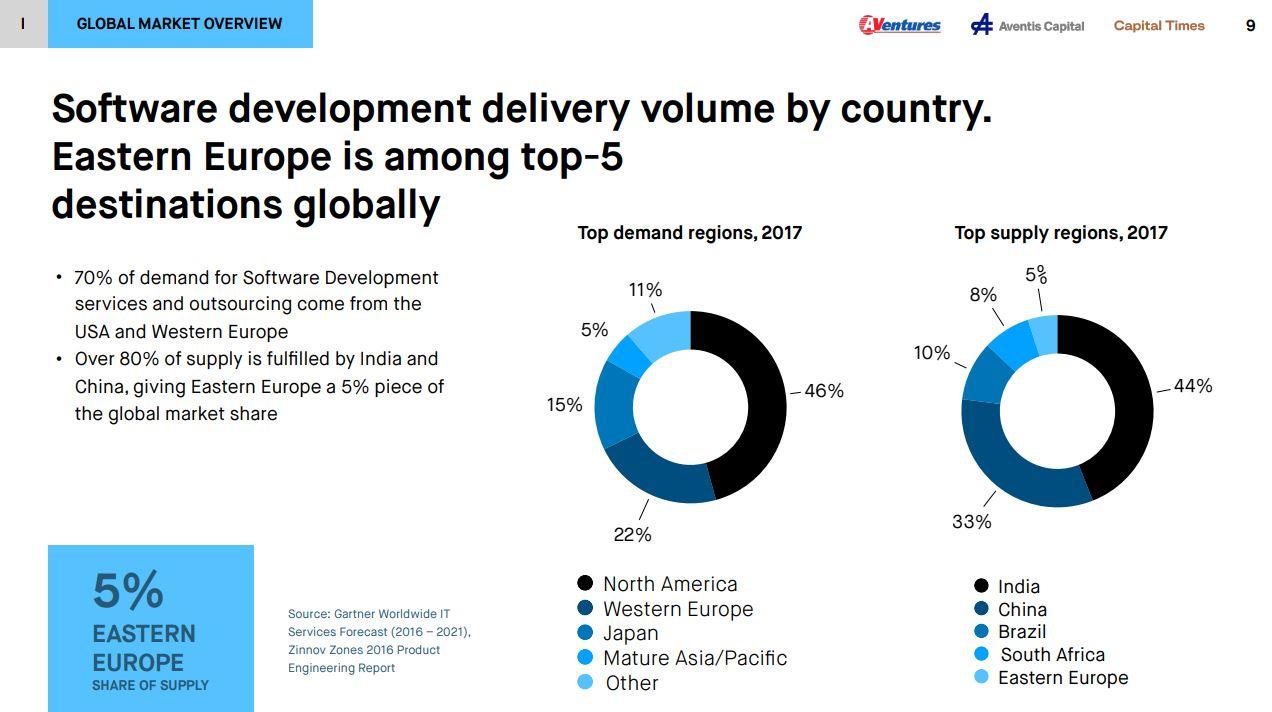 Dla kogo tworzymy oprogramowanie? Podmioty działające w regionie CEE przeważnie współpracują z partnerami z zagranicy, gdzie zapotrzebowanie jest największe. Powszechną praktyką jest więc poszukiwanie klientów z Ameryki Północnej (Stany Zjednoczone), gdzie rynek IT jest niezwykle chłonny w kontekście rozwiązań software'owych. Jak wyliczają twórcy badania, 46% zapotrzebowania generowane jest właśnie przez ten region. Na drugim miejscu znajduje się Europa Zachodnia, która odpowiada za 1/5 popytu. Bardzo wysoko plasuje się Japonia, która generuje aż 15% zapotrzebowania - to niezwykle dużo z punktu widzenia demografii tego kraju.